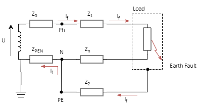 myCableEngineering.com > Earth Fault Loop Impedance