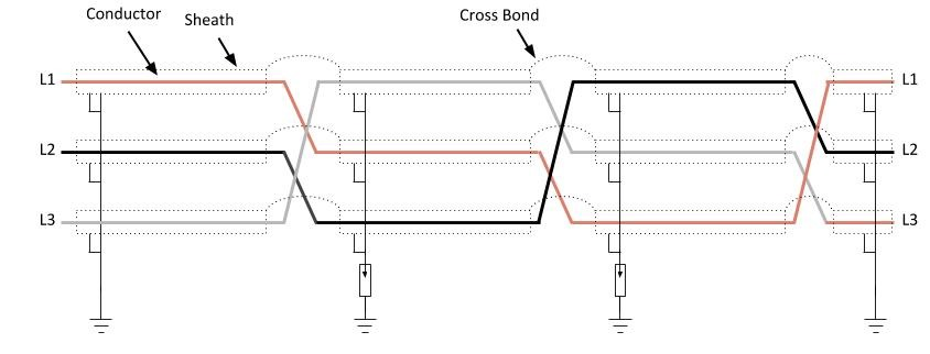 Cable Cross Bonding